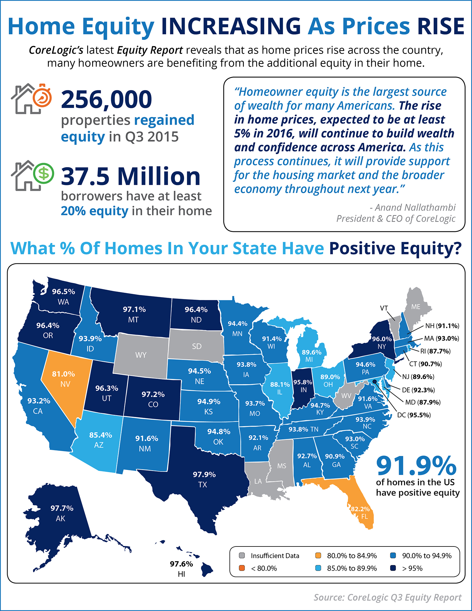 Home Equity Increasing as Prices Rise [INFOGRAPHIC] | Simplifying The Market