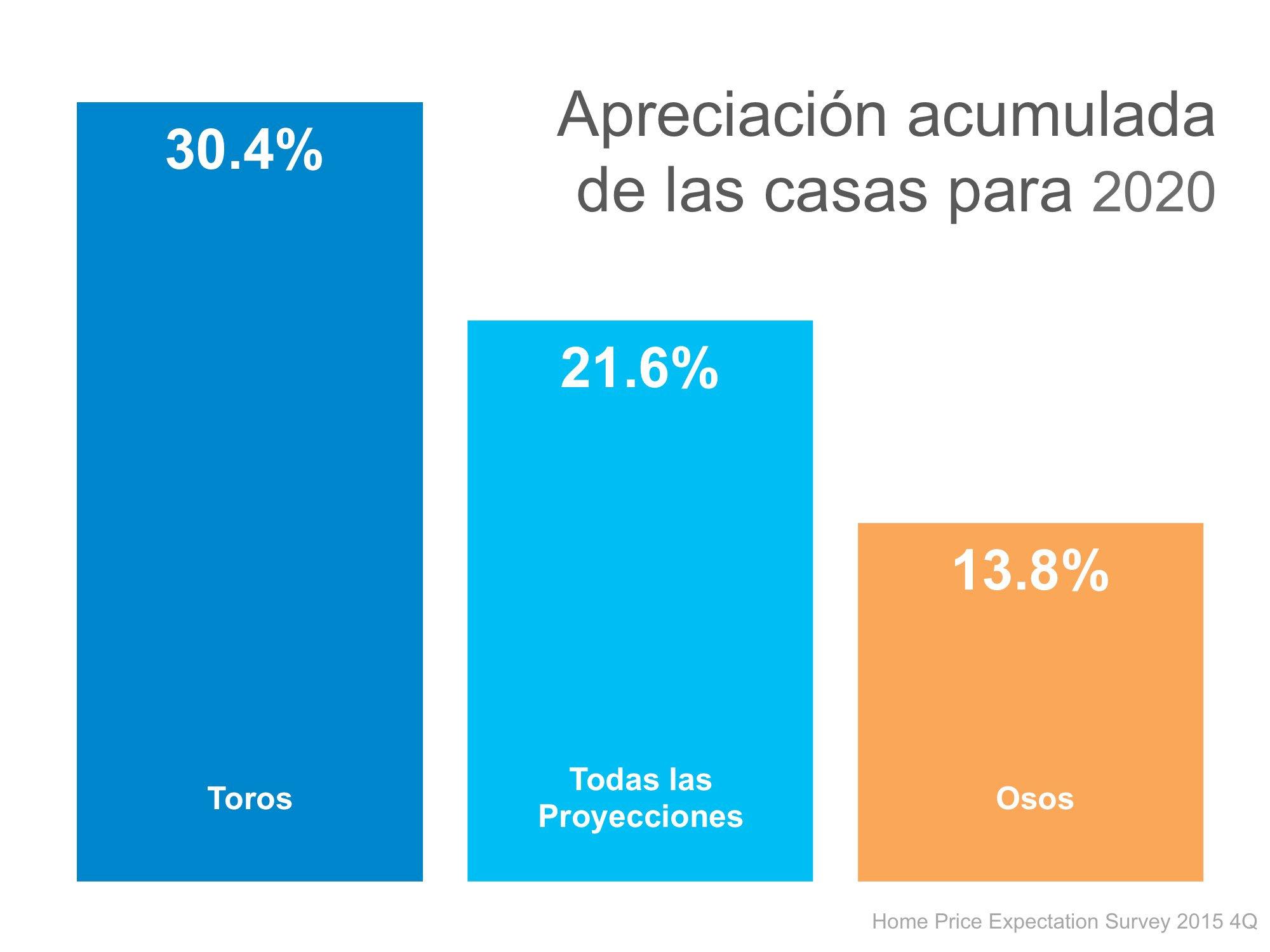 Apreciacion acumulada | Simplifying The Market