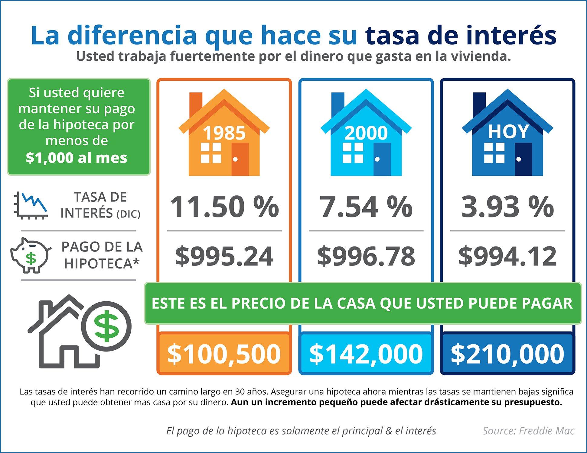 ¿Sabe la diferencia que hace su tasa de interés? [INFOGRAFíA]  | Simplifying The Market