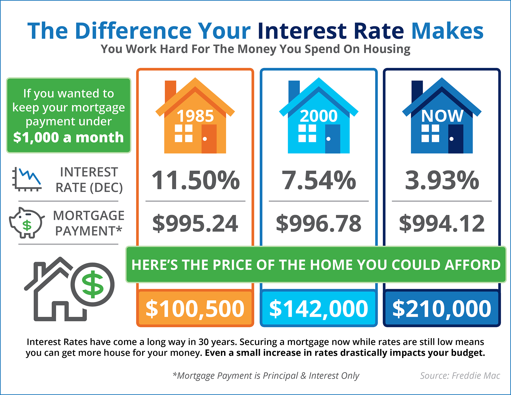 Do You Know The Difference Your Interest Rate Makes? [INFOGRAPHIC] | Simplifying The Market