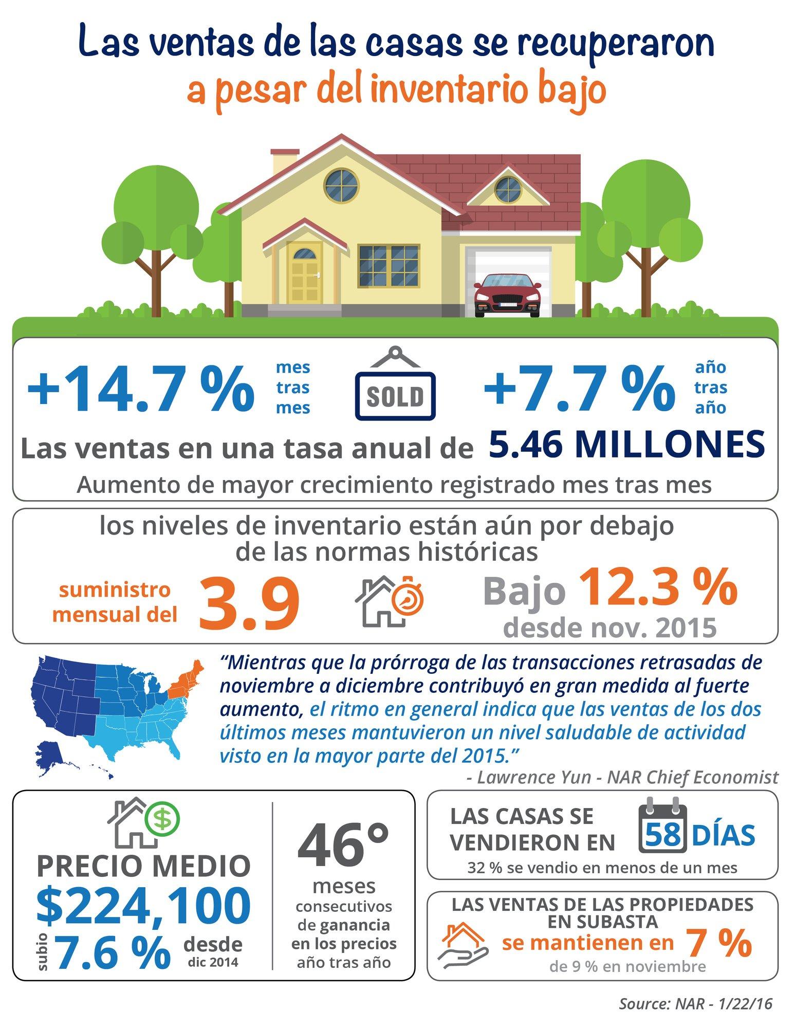 Las ventas de las casas ya existentes se recuperaron [INFOGRAFíA] | Simplifying The Market