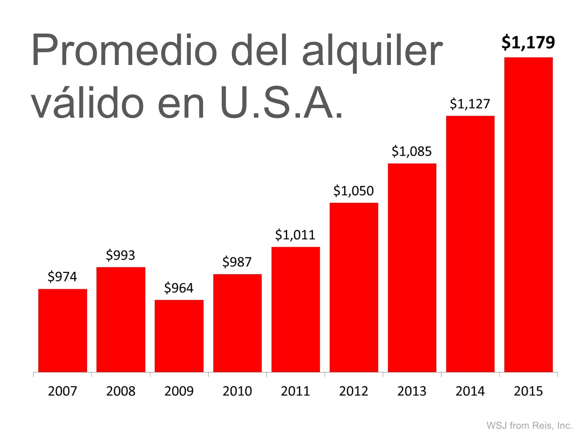 Promedio del alquiler valido en USA   Keeping Current Matters