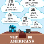 Why Do Americans Consider Moving? [INFOGRAPHIC]