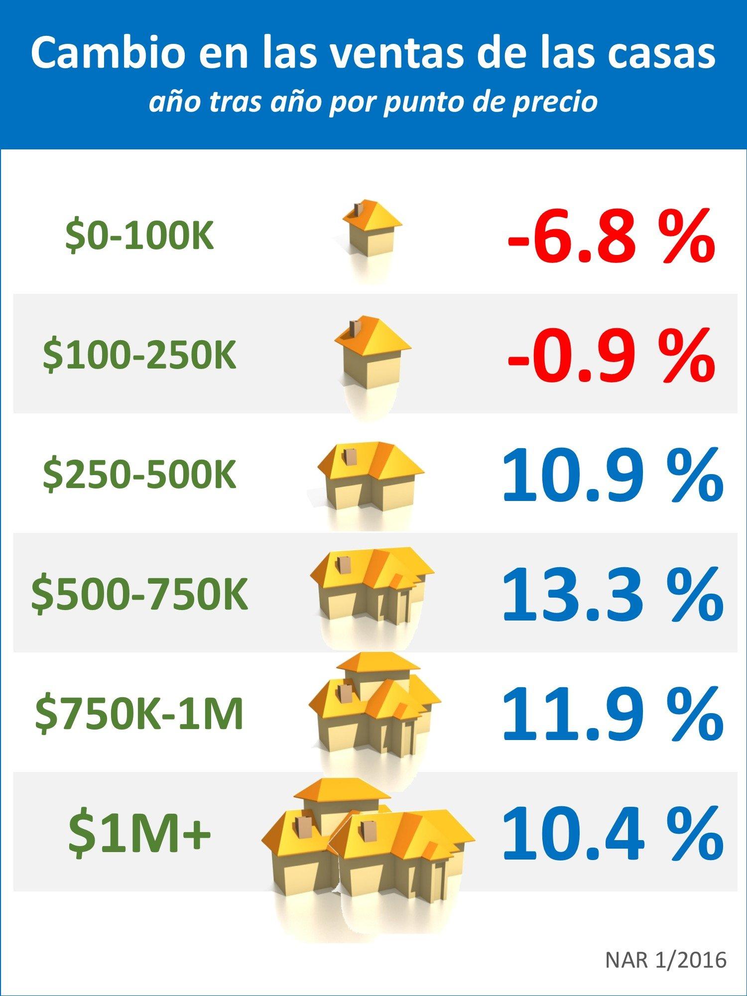 Cambio en las ventas de las casas por rango de precio [INFOGRAFíA] | Simplifying The Market
