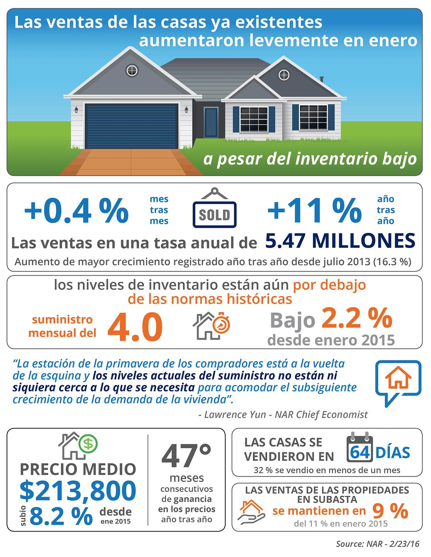 Las ventas de las casas ya existentes aumentaron levemente en enero [INFOGRAFÍA] | Simplifying The Market