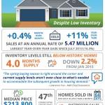 Las ventas de las casas ya existentes aumentaron levemente en enero [INFOGRAFÍA]