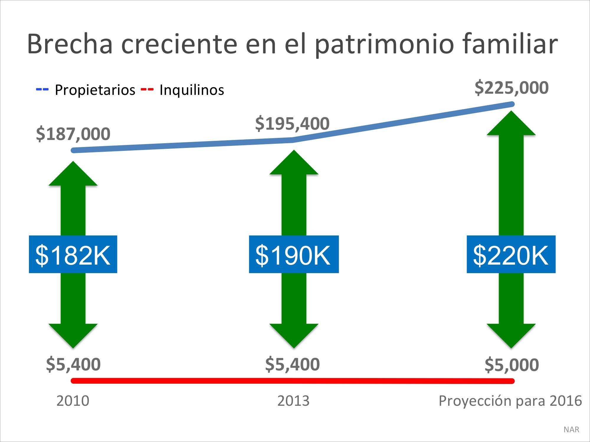 El patrimonio neto de un propietario es 45 veces mayor que el de un arrendatario| Simplifying The Market