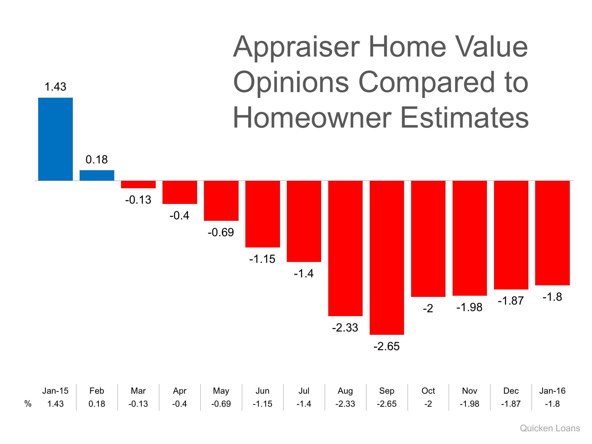 Appraiser Home Value Opinions vs. Homeowner Estimates | Simplifying The Market
