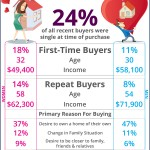 More & More Singles Are Falling For Their Dream Home [INFOGRAPHIC]