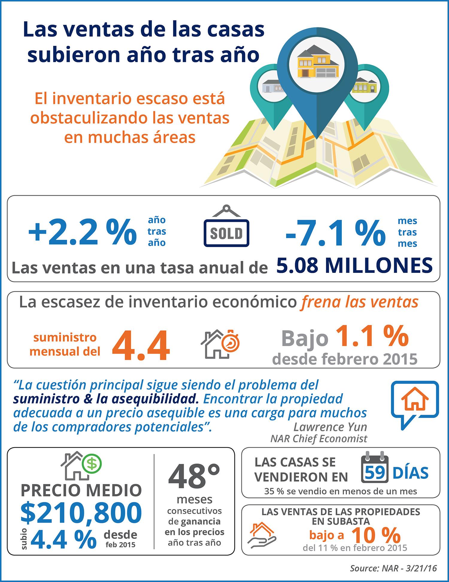 Las ventas de las casas subieron año tras año | Simplifying The Market