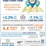 Home Sales Up Year-Over-Year