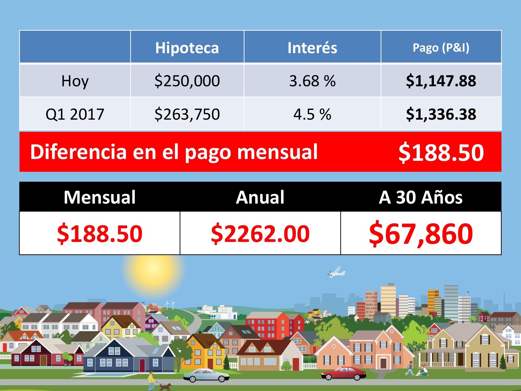 ¿Qué pasa si espero hasta el próximo año para comprar una casa?| Simplifying The Market