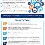 El proceso de la hipoteca: Lo que usted necesita saber [INFOGRAFíA]