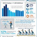 Las ventas de las casas para la inversión se recuperaron en 2015 [infografía]