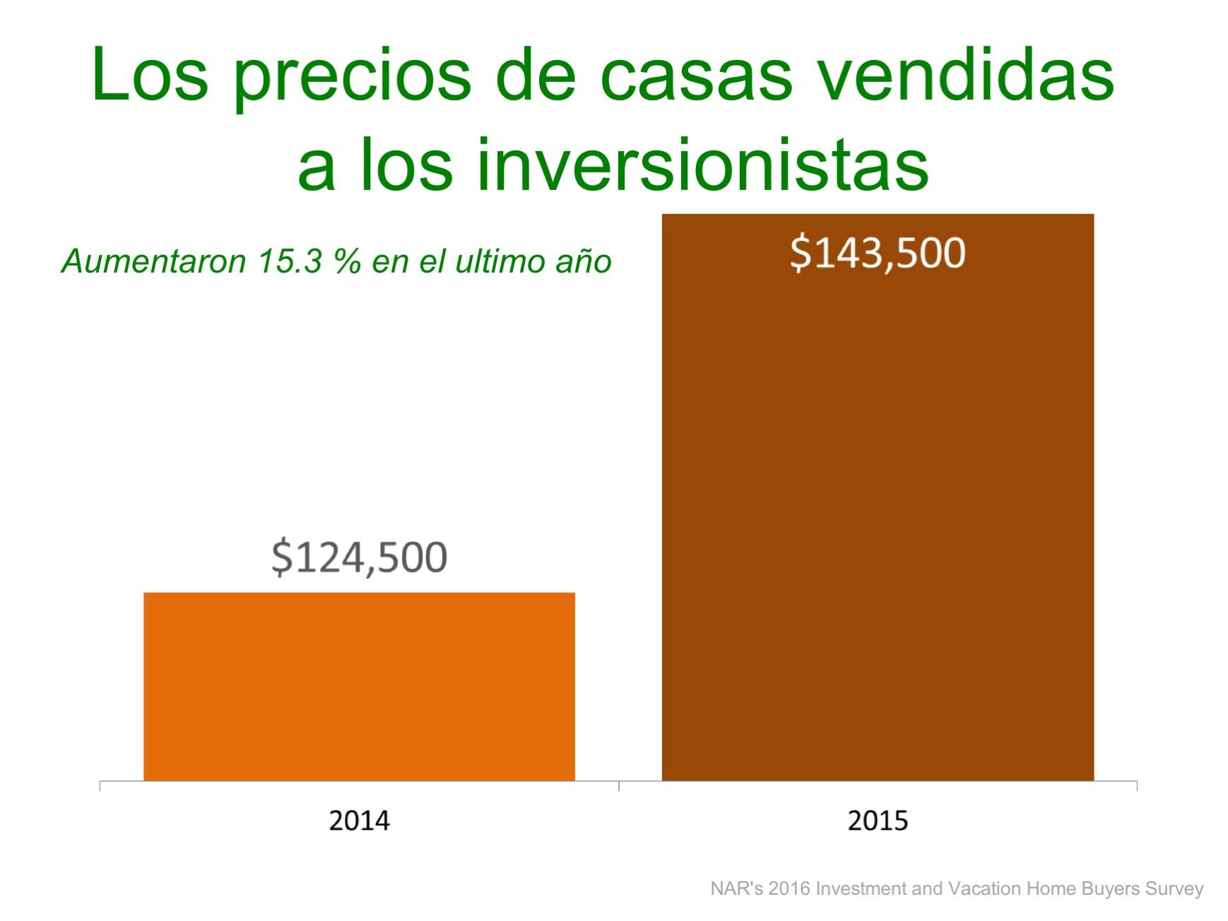Inversionistas: más ventas y precios más altos| Simplifying The Market