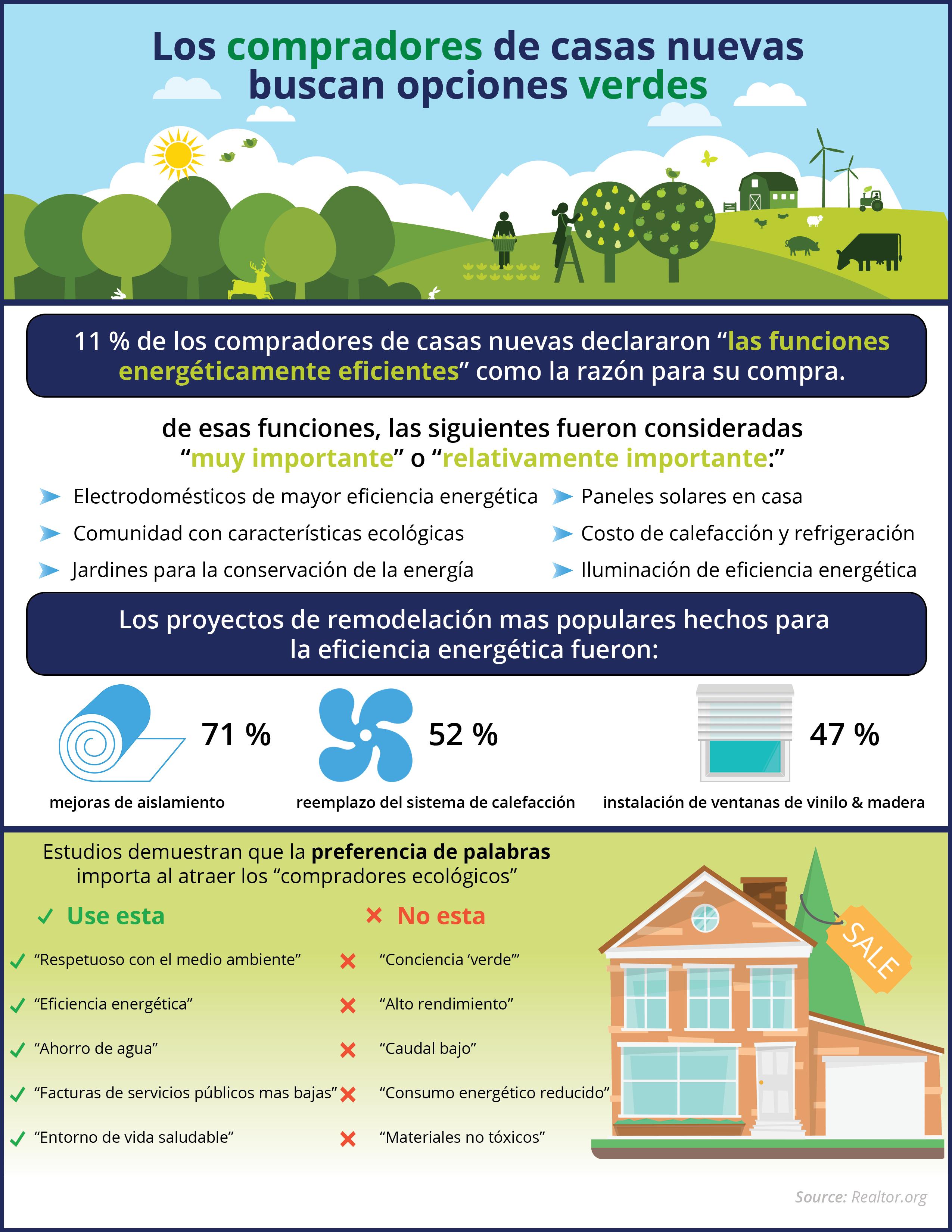 Los compradores de casas nuevas buscan opciones verdes| Simplifying The Market