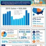 Vacation Home Sales Reach 2nd Highest Mark Since 2006 [INFOGRAPHIC]