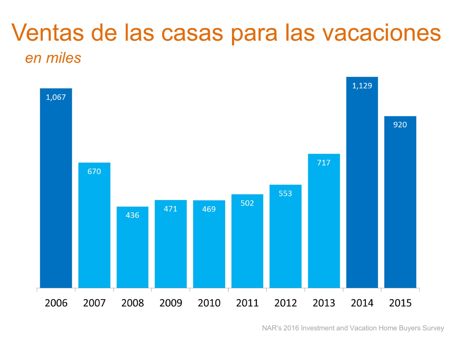 Las ventas de las casas para las vacaciones: Las ventas han bajado, los precios han aumentado| Simplifying The Market