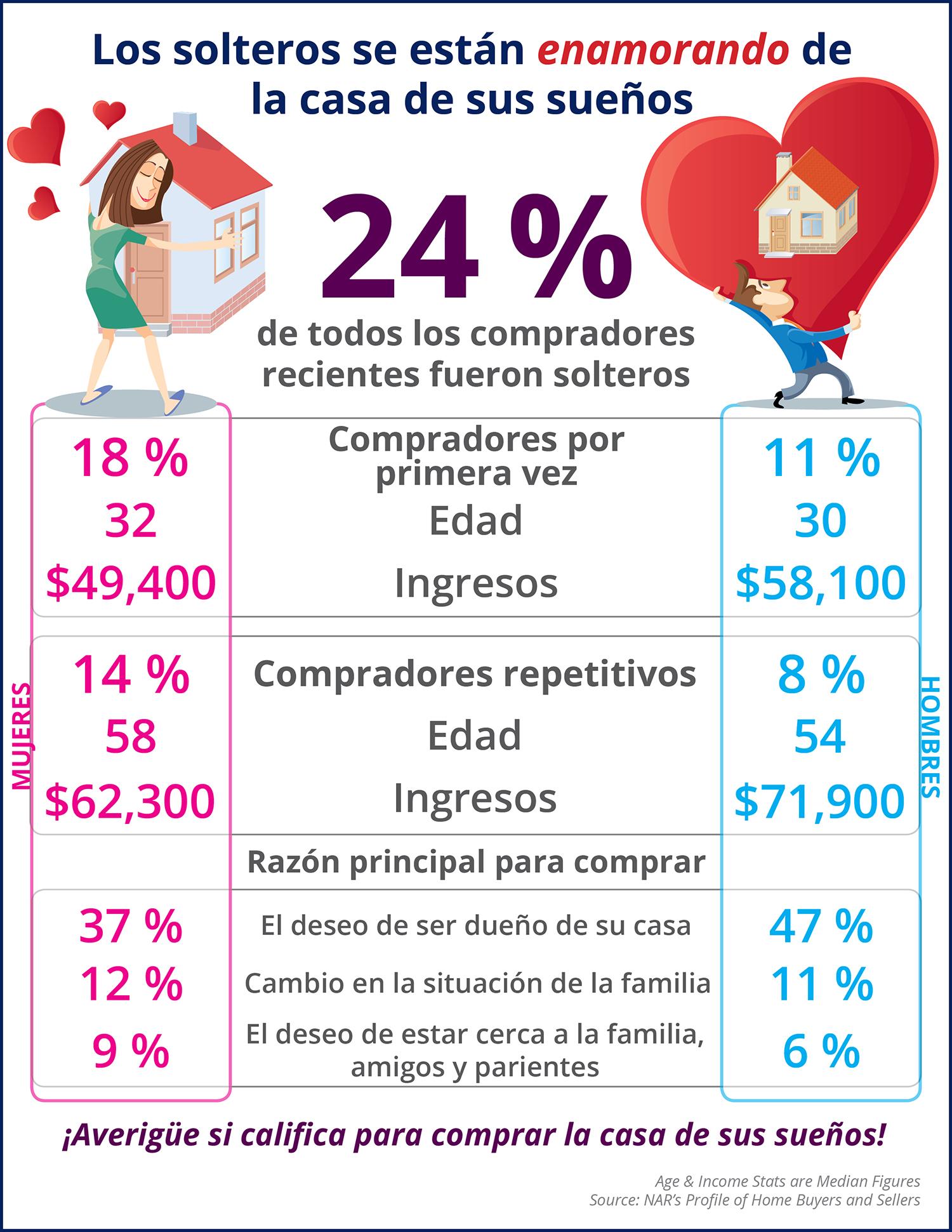 Más y más solteros se están enamorando de la casa de sus sueños [infografía] | Simplifying The Market