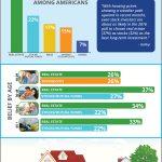 Los estadounidenses creen que bienes raíces es la mejor inversión a largo plazo [infografía]