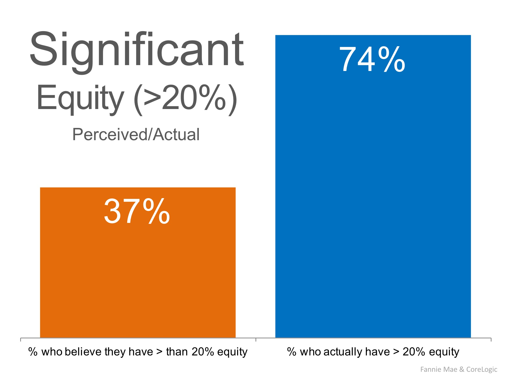 Do Homeowners Realize Their Equity Position Has Changed? | Simplifying The Market