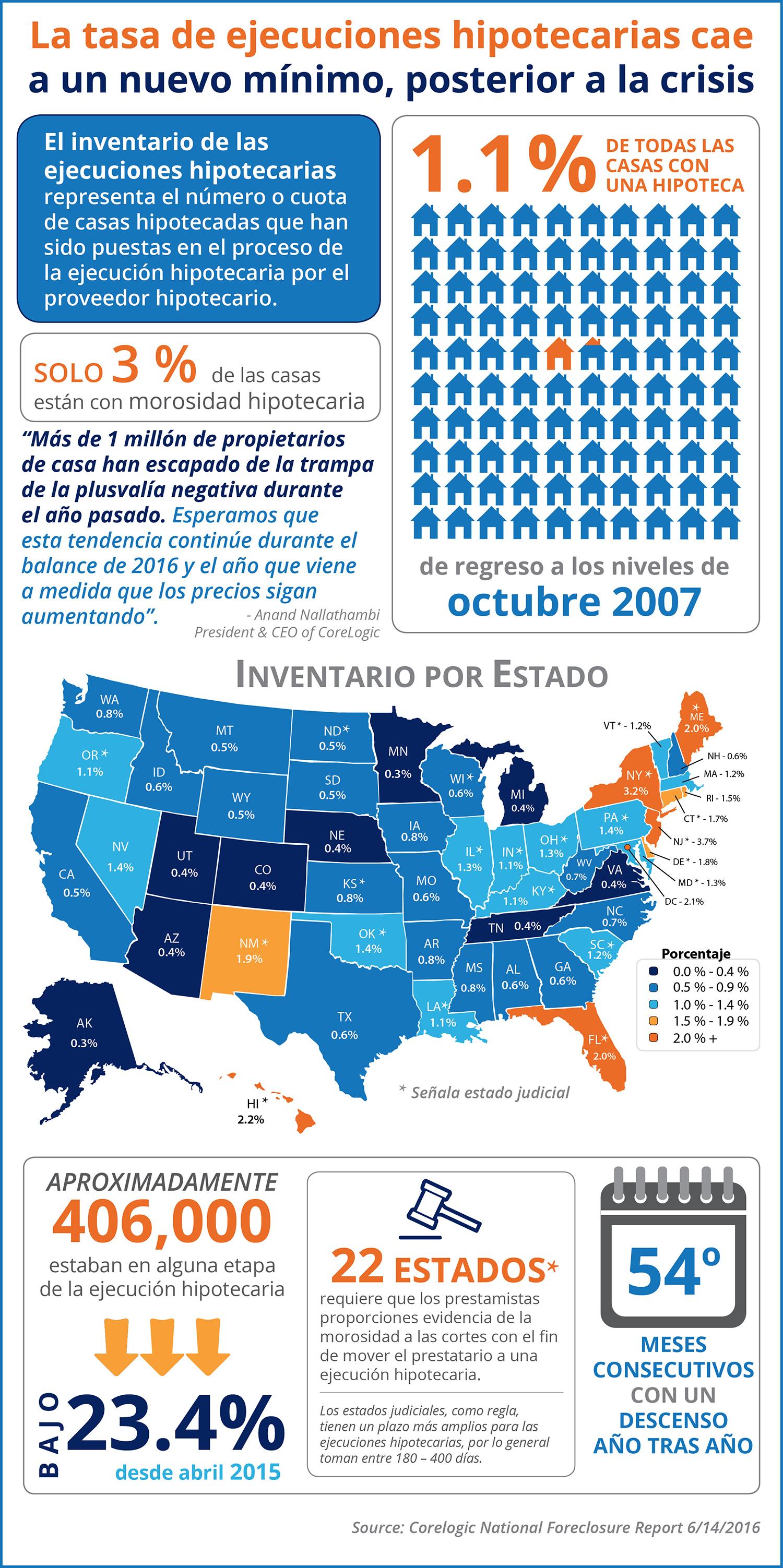 La tasa de ejecuciones hipotecarias cae a un nuevo mínimo, posterior a la crisis [infografía] | Simplifying The Market