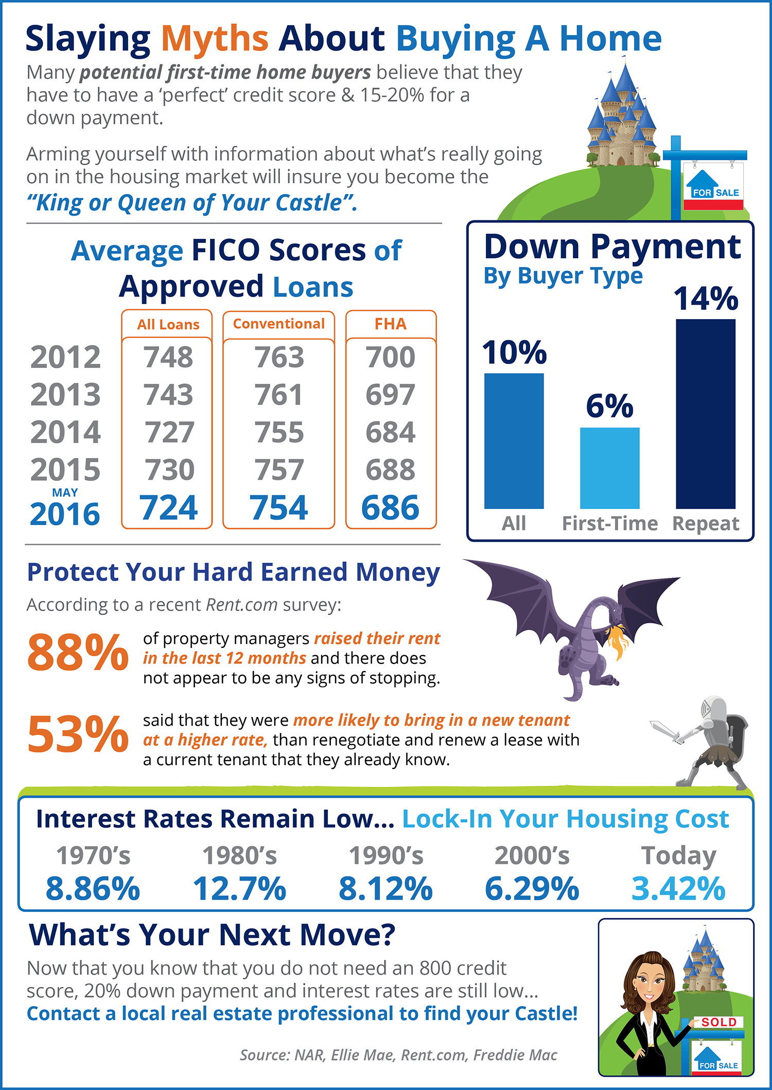 Slaying Myths About Home Buying [INFOGRAPHIC] | Simplifying The Market