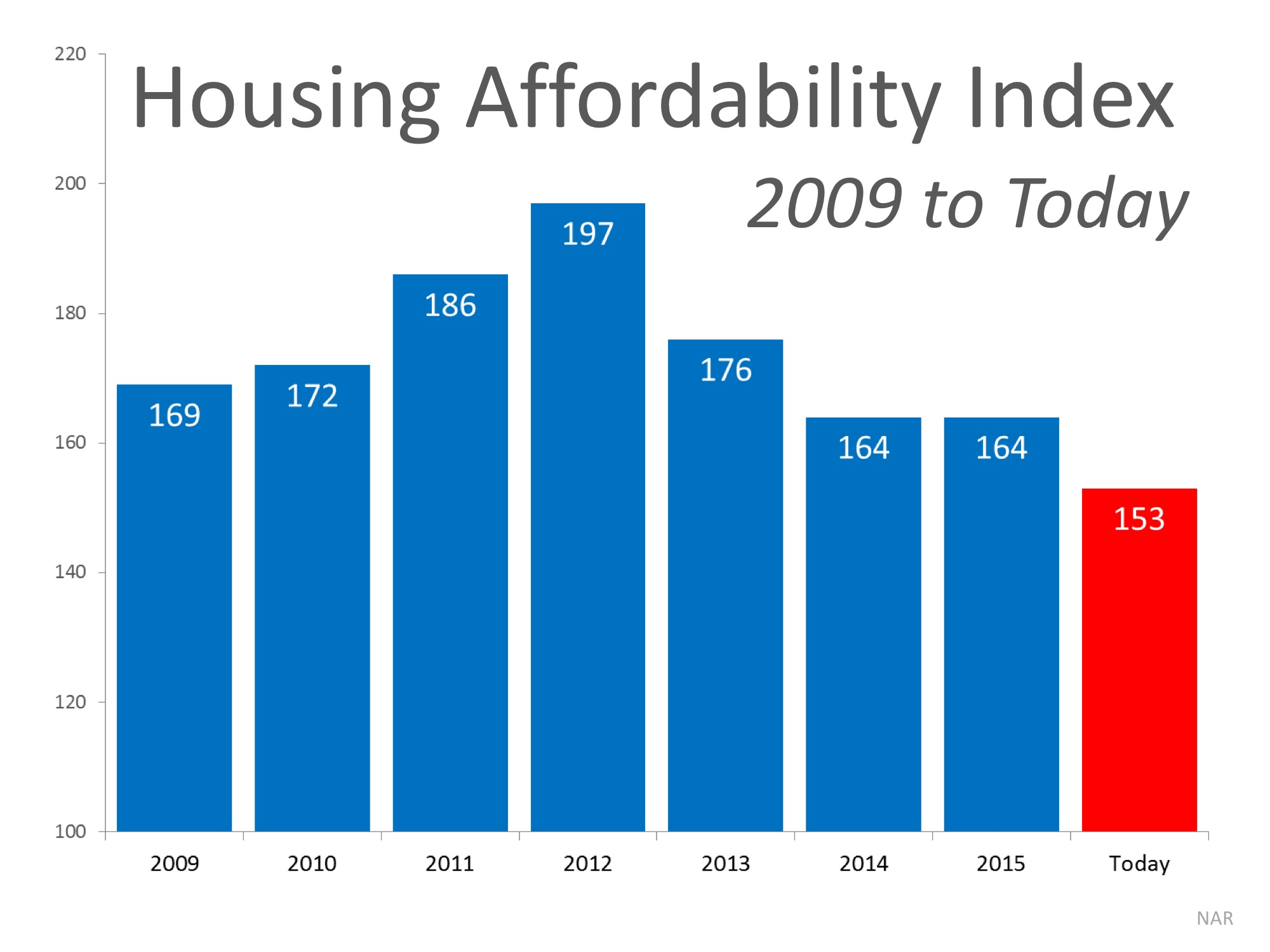 How Scary is the Housing Affordability Index?   Simplifying The Market