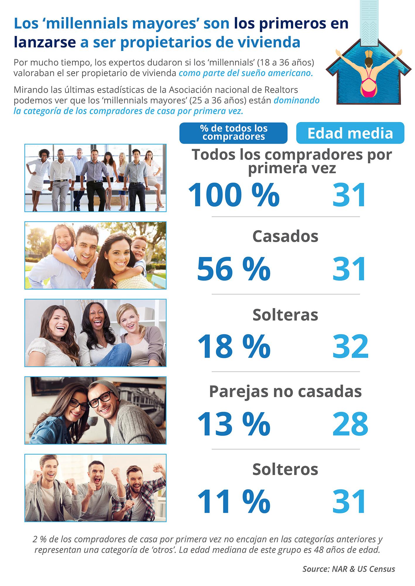 Los 'millennials mayores' son los primeros en lanzarse a ser propietarios de vivienda [infografía]| Simplifying The Market