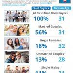 Los 'millennials mayores' son los primeros en lanzarse a ser propietarios de vivienda [infografía]