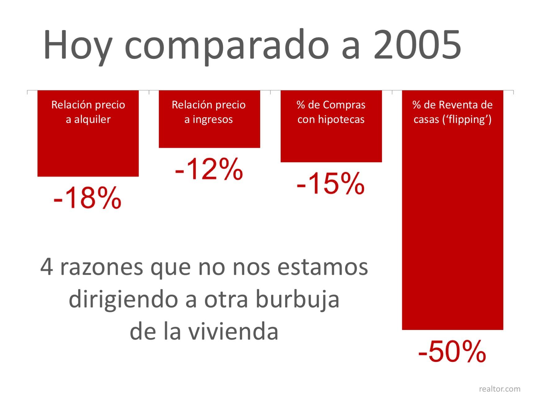 4 estadísticas que prueban que no es 2005 de nuevo| Simplifying The Market