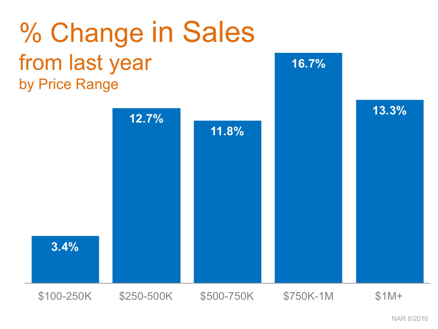 Homes Sales Up in Every Price Range over $100K!   Simplifying The Market