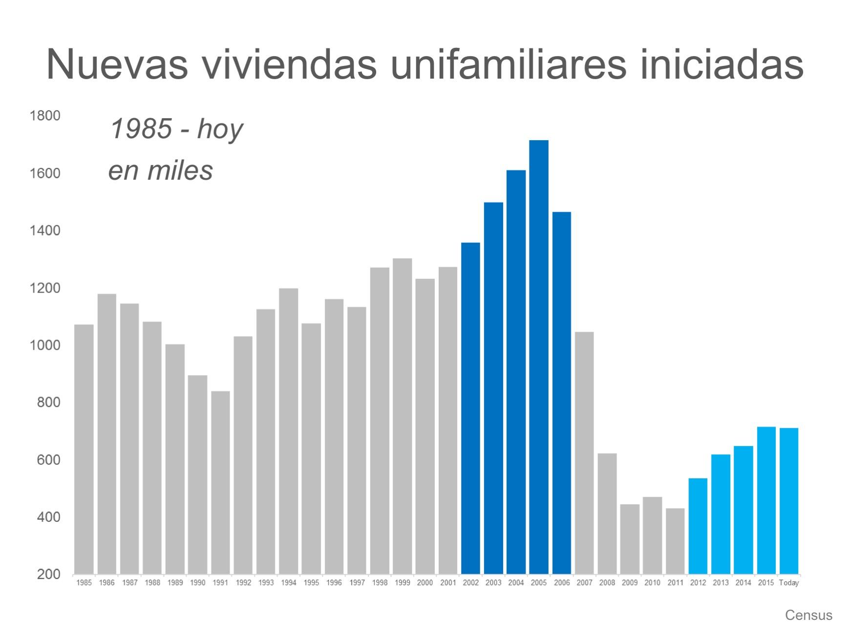 Los números de las construcciones nuevas: ahora comparado con 2005   Simplifying The Market