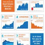 7 graficas que muestran que el mercado de bienes raíces está de regreso! [infografía]