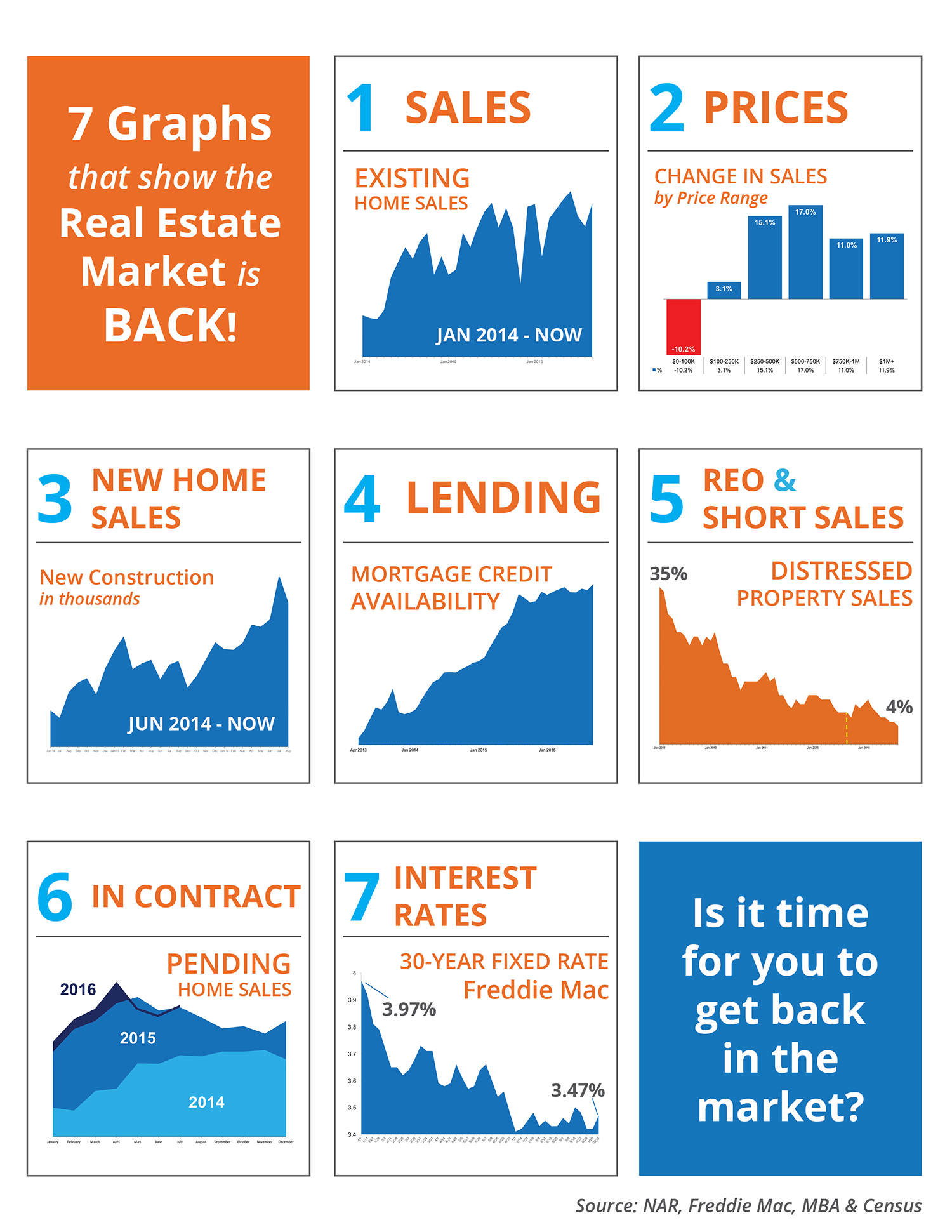 7 Graphs That Show the Real Estate Market is Back! [INFOGRAPHIC] | Simplifying The Market