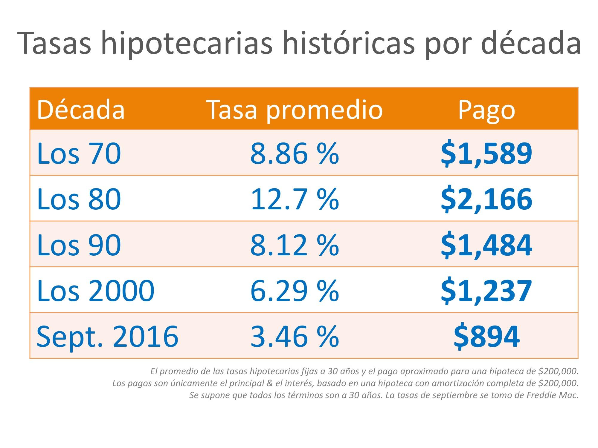 Tasas hipotecarias por década en comparación con el presente [infografía] | Simplifying The Market
