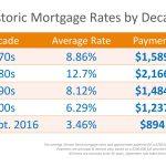 Tasas hipotecarias por década en comparación con el presente [infografía]