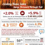 Existing Home Sales Surge Forward Through Fall [INFOGRAPHIC]