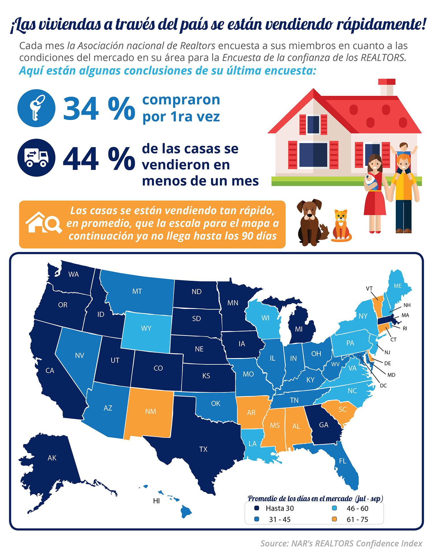 ¡Las viviendas a través del país se están vendiendo rápidamente! [infografía]   Simplifying The Market