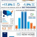 New Home Sales Race to Keep Up with Demand [INFOGRAPHIC]