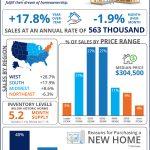 Las ventas de las casas nuevas se aceleran para mantenerse con la demanda [infografía]