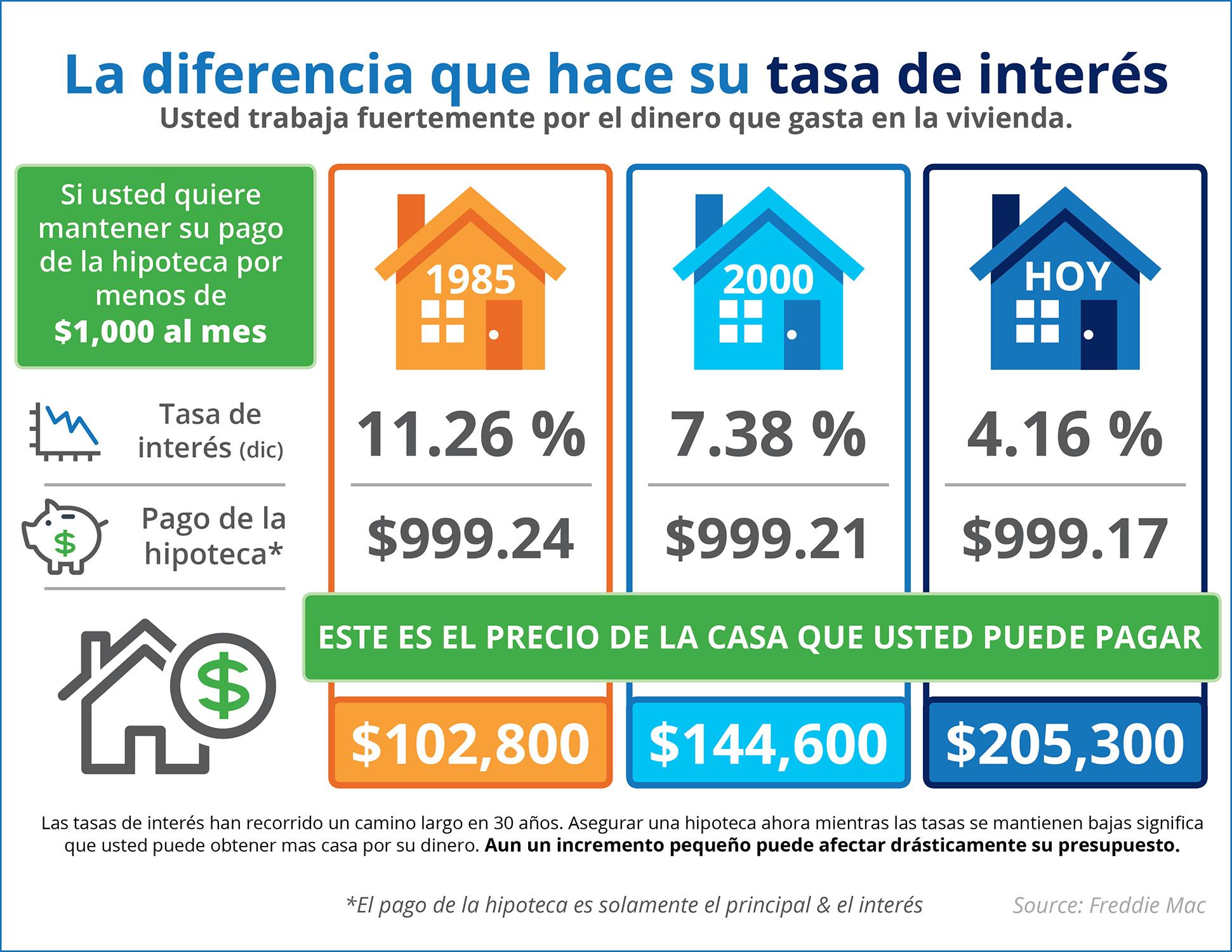 El impacto que su tasa de interés tiene en su poder adquisitivo [infografía] | Simplifying The Market