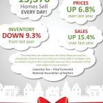 Las ventas de las casas ya existentes aumentan a través de los días festivos [infografía]