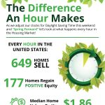 Spring Forward: The Difference An Hour Makes [INFOGRAPHIC]