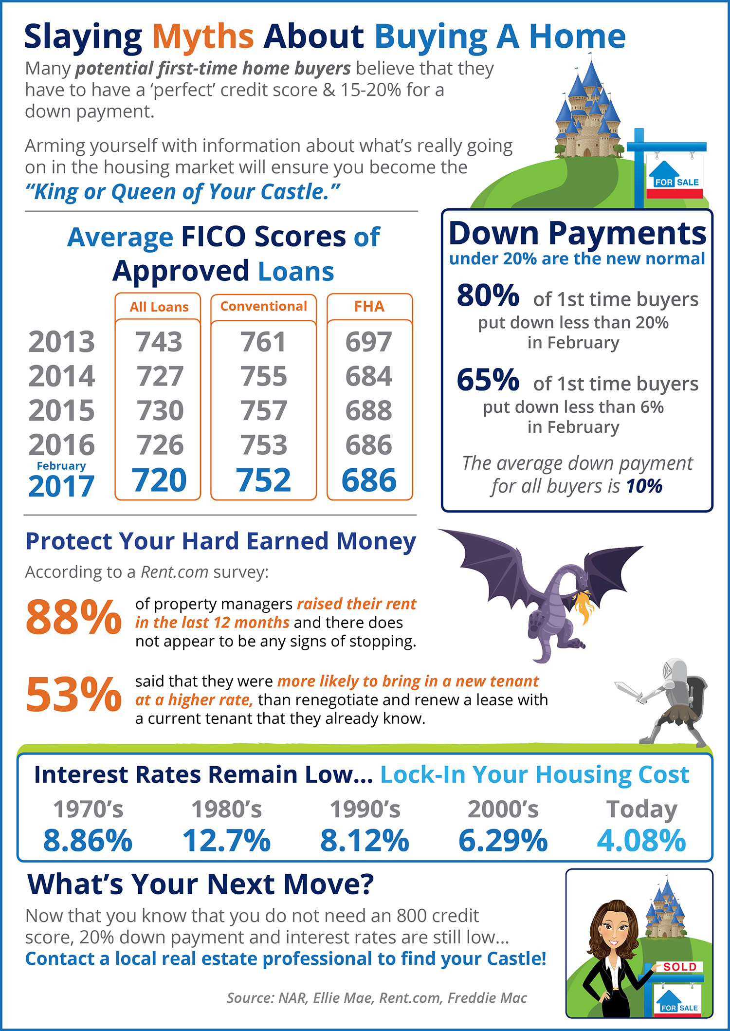Slaying Home Buying Myths [INFOGRAPHIC] | Simplifying the Market