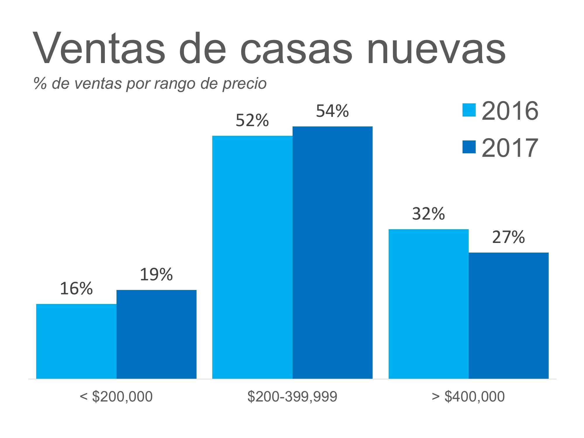 La respuesta #1 a la escasez de la vivienda: Construcción nueva | Simplifying The Market