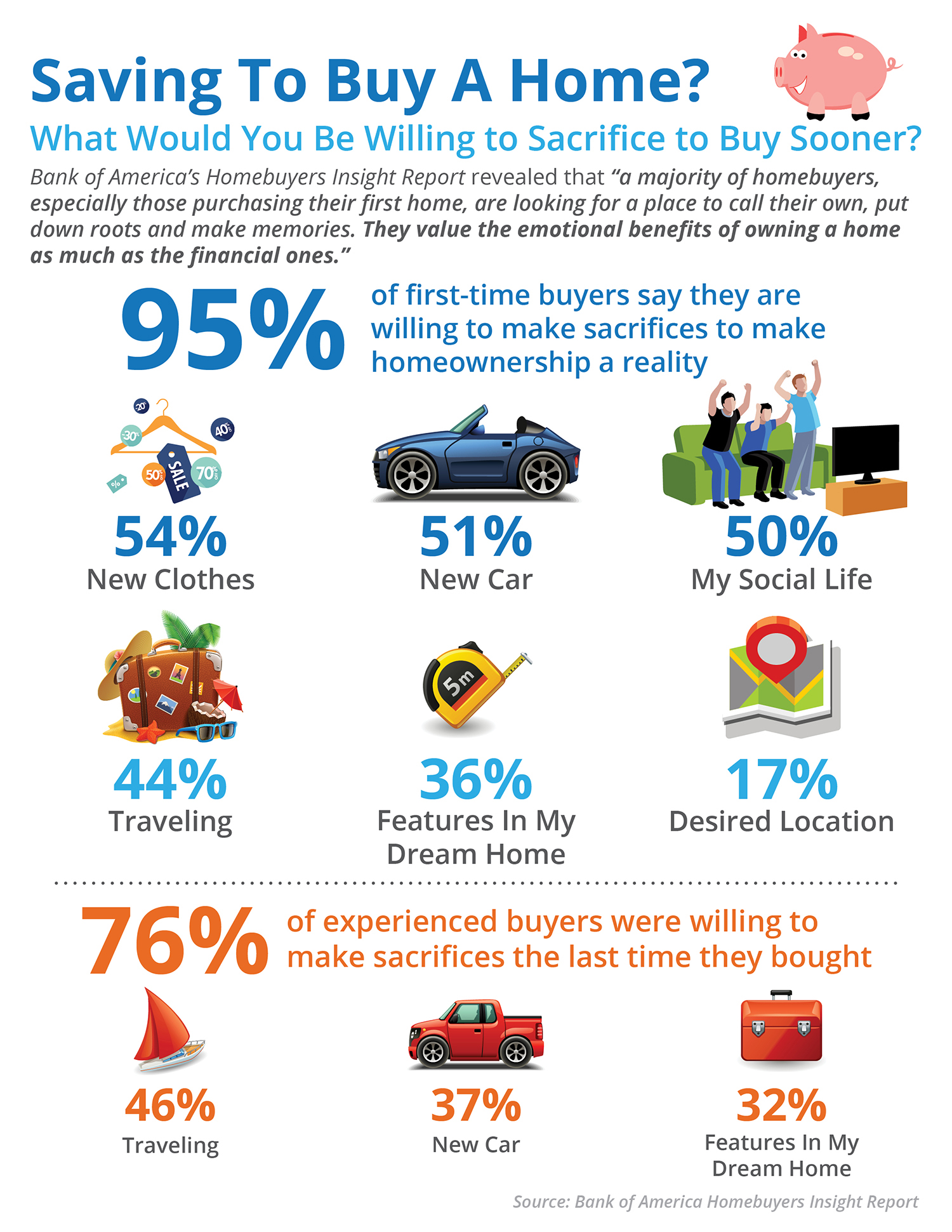 What Would You Sacrifice to Save For Your Next Home? [INFOGRAPHIC]   Simplifying The Market