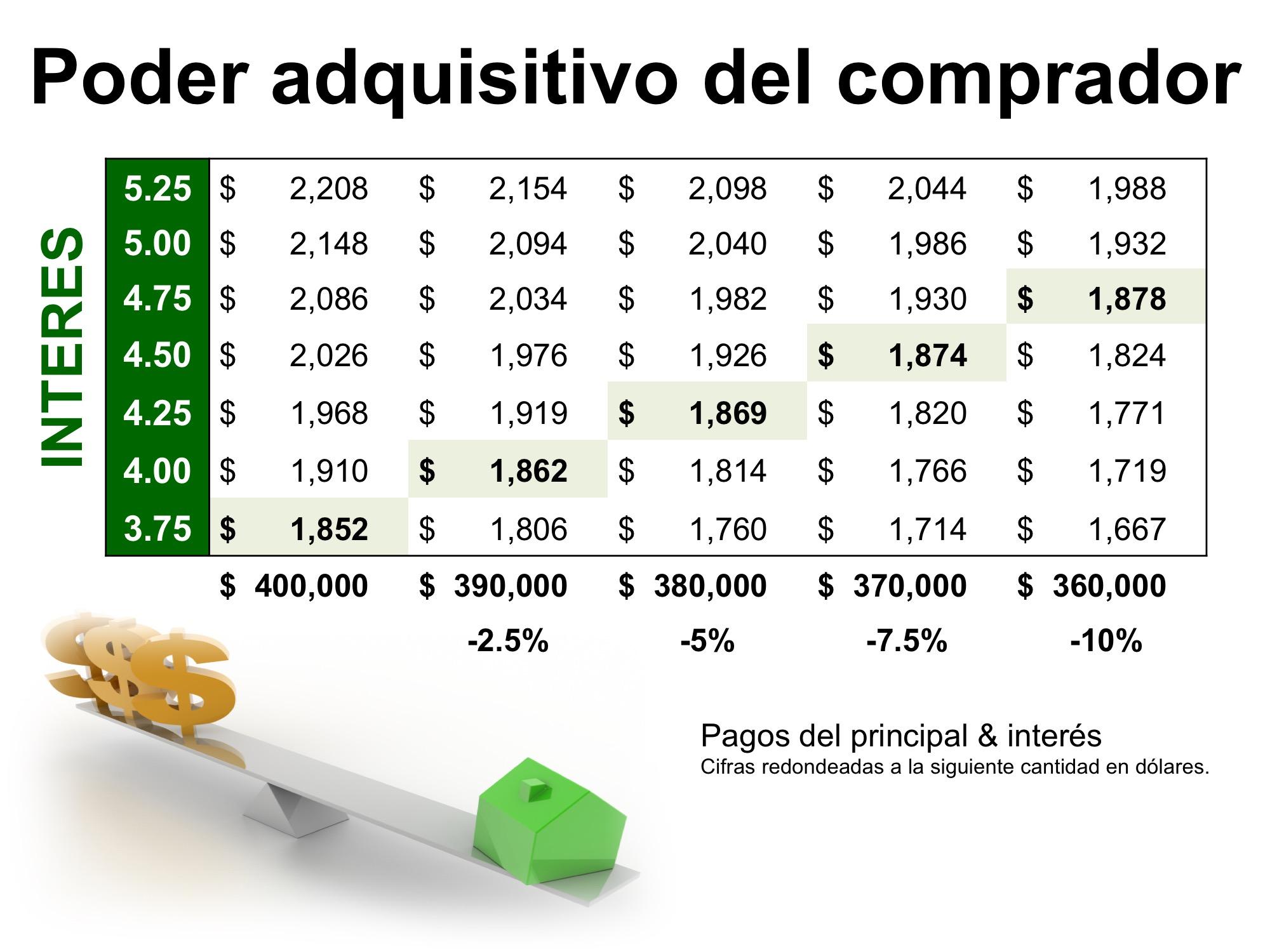El alto impacto de las tasas de interes bajas en su poder adquisitivo | Simplifying The Market