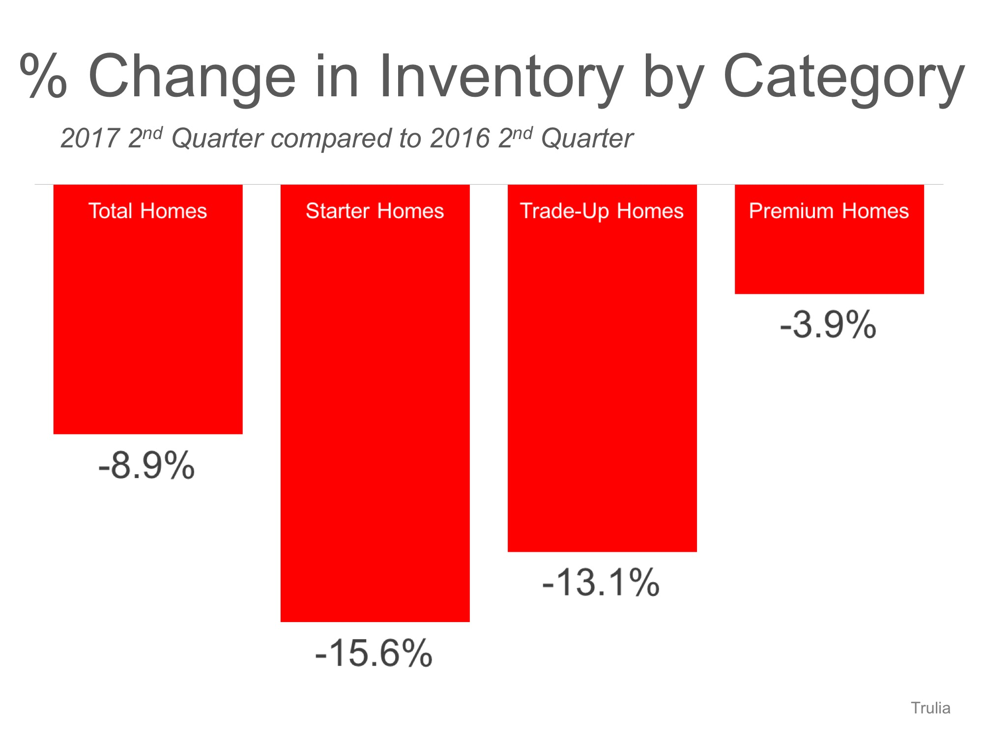 U.S. Housing Inventory Hits a New Low… List Your House TODAY! | Simplifying The Market