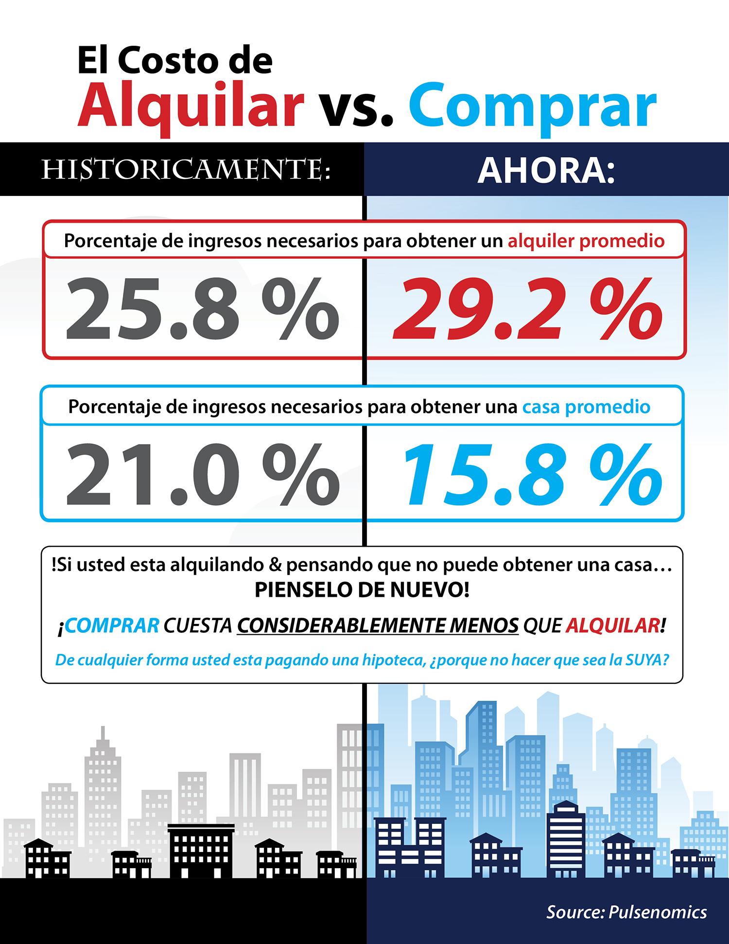 El costo de alquilar vs. comprar una casa [infografía] | Simplifying The Market